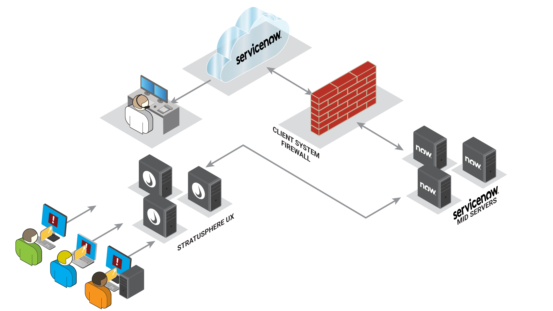 Liquidware Stratusphere UX Integration with ServiceNow Architecture